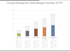 Change Management Methodologies Example Of Ppt