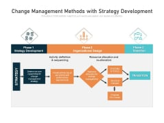 Change Management Methods With Strategy Development Ppt PowerPoint Presentation File Inspiration PDF