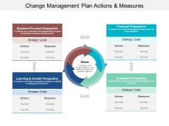 Change Management Plan Actions And Measures Ppt Powerpoint Presentation Professional Graphics Tutorials
