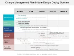 Change Management Plan Initiate Design Deploy Operate Ppt PowerPoint Presentation Icon Backgrounds