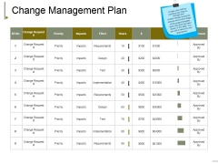 Change Management Plan Ppt PowerPoint Presentation Layouts Tips