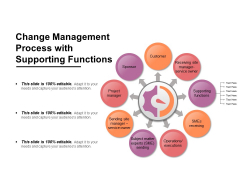 Change Management Process With Supporting Functions Ppt PowerPoint Presentation Gallery Examples PDF