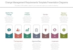 Change Management Requirements Template Presentation Diagrams