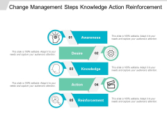 Change Management Steps Knowledge Action Reinforcement Ppt Powerpoint Presentation File Microsoft