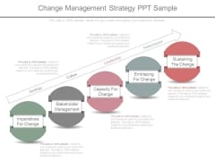 Change Management Strategy Ppt Sample