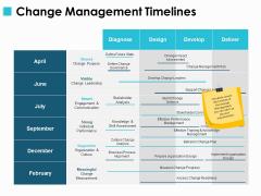 Change Management Timelines Ppt PowerPoint Presentation File Design Templates