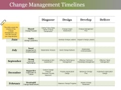 Change Management Timelines Ppt PowerPoint Presentation Visual Aids Professional