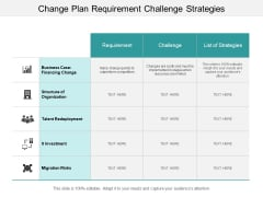 Change Plan Requirement Challenge Strategies Ppt Powerpoint Presentation Layouts Files