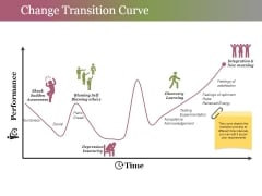 Change Transition Curve Ppt PowerPoint Presentation Gallery Graphics
