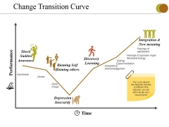 Change Transition Curve Ppt PowerPoint Presentation Inspiration Graphics