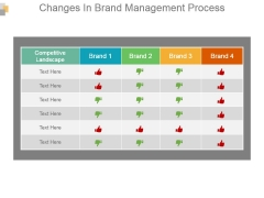Changes In Brand Management Process Powerpoint Slides
