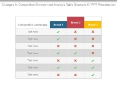 Changes In Competitive Environment Analysis Table Example Of Ppt Presentation