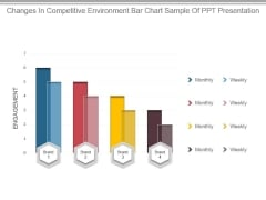 Changes In Competitive Environment Bar Chart Sample Of Ppt Presentation