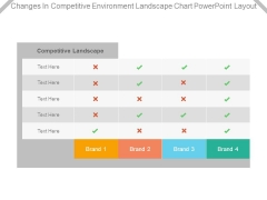 Changes In Competitive Environment Landscape Chart Powerpoint Layout