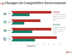 Changes In Competitive Environment Ppt PowerPoint Presentation Ideas