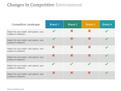 Changes In Competitive Environment Slide Ppt PowerPoint Presentation Outline