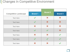 Changes In Competitive Environment Template 1 Ppt PowerPoint Presentation Picture