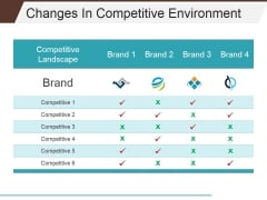 Changes In Competitive Environment Template 2 Ppt PowerPoint Presentation Outline Slideshow