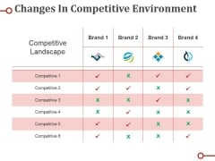 Changes In Competitive Environment Template Ppt PowerPoint Presentation Model Clipart
