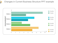Changes In Current Business Structure Ppt Example
