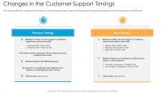 Changes In The Customer Support Timings Ppt Outline Model PDF