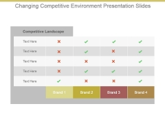 Changing Competitive Environment Presentation Slides