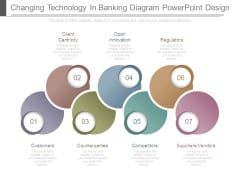 Changing Technology In Banking Diagram Powerpoint Design
