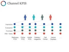 Channel Kpis Ppt PowerPoint Presentation Model Graphics