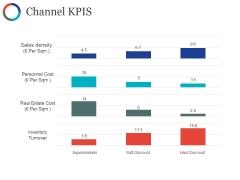 Channel Kpis Template Ppt PowerPoint Presentation Show Portfolio