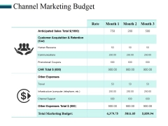 Channel Marketing Budget Ppt PowerPoint Presentation Pictures Design Templates