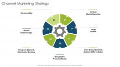 Channel Marketing Strategy Organizational Strategies And Promotion Techniques Demonstration PDF