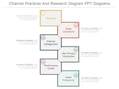 Channel Practices And Research Diagram Ppt Diagrams