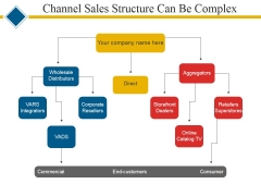 Channel Sales Structure Can Be Complex Ppt PowerPoint Presentation Visual Aids Layouts