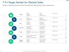 Channel Sales Taking Your Product To Market 7 Ps Target Market For Channel Sales Ideas PDF