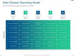 Channel Sales Taking Your Product To Market Sales Channel Operating Model Ideas PDF