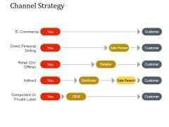 Channel Strategy Ppt PowerPoint Presentation Slides