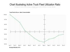 Chart Illustrating Active Truck Fleet Utilization Ratio Ppt PowerPoint Presentation Styles Graphics Pictures PDF