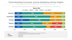 Chart Illustrating Consumer Journey Marketing With Key Insights Ppt PowerPoint Presentation File Demonstration PDF