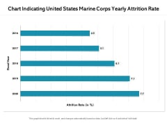 Chart Indicating United States Marine Corps Yearly Attrition Rate Ppt PowerPoint Presentation File Background Images PDF