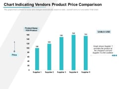 Chart Indicating Vendors Product Price Comparison Ppt PowerPoint Presentation Portfolio Infographics PDF