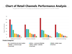 Chart Of Retail Channels Performance Analysis Ppt PowerPoint Presentation Layouts Images PDF