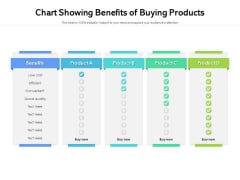Chart Showing Benefits Of Buying Products Ppt PowerPoint Presentation Icon Files PDF