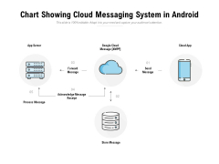 Chart Showing Cloud Messaging System In Android Ppt PowerPoint Presentation File Inspiration