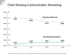 Chart Showing Communication Monitoring Ppt PowerPoint Presentation Model Slideshow