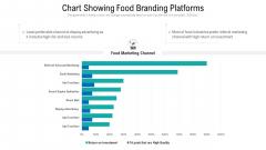 Chart Showing Food Branding Platforms Ppt Summary Gridlines PDF