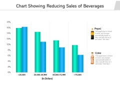Chart Showing Reducing Sales Of Beverages Ppt PowerPoint Presentation Gallery Slide Portrait PDF