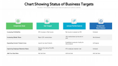 Chart Showing Status Of Business Targets Ppt Model Layouts PDF