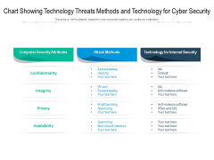 Chart Showing Technology Threats Methods And Technology For Cyber Security Ppt PowerPoint Presentation Ideas Slideshow PDF