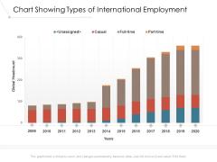 Chart Showing Types Of International Employment Ppt PowerPoint Presentation Inspiration Slide Download PDF