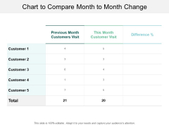Chart To Compare Month To Month Change Ppt PowerPoint Presentation Infographic Template Slide Portrait